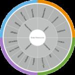 La Carte des ressources en neurosciences